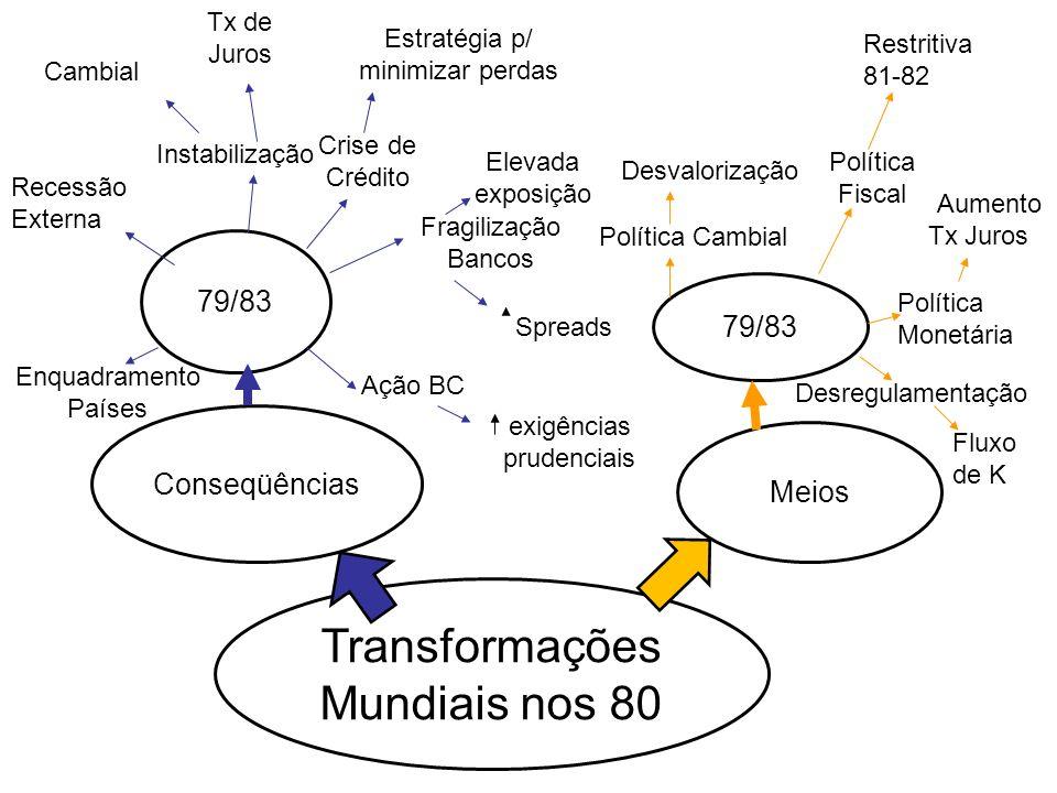 Transformações Mundiais nos 80 Meios Conseqüências 79/83 Política Fiscal Política Monetária Política Cambial Desvalorização Enquadramento Países Insta