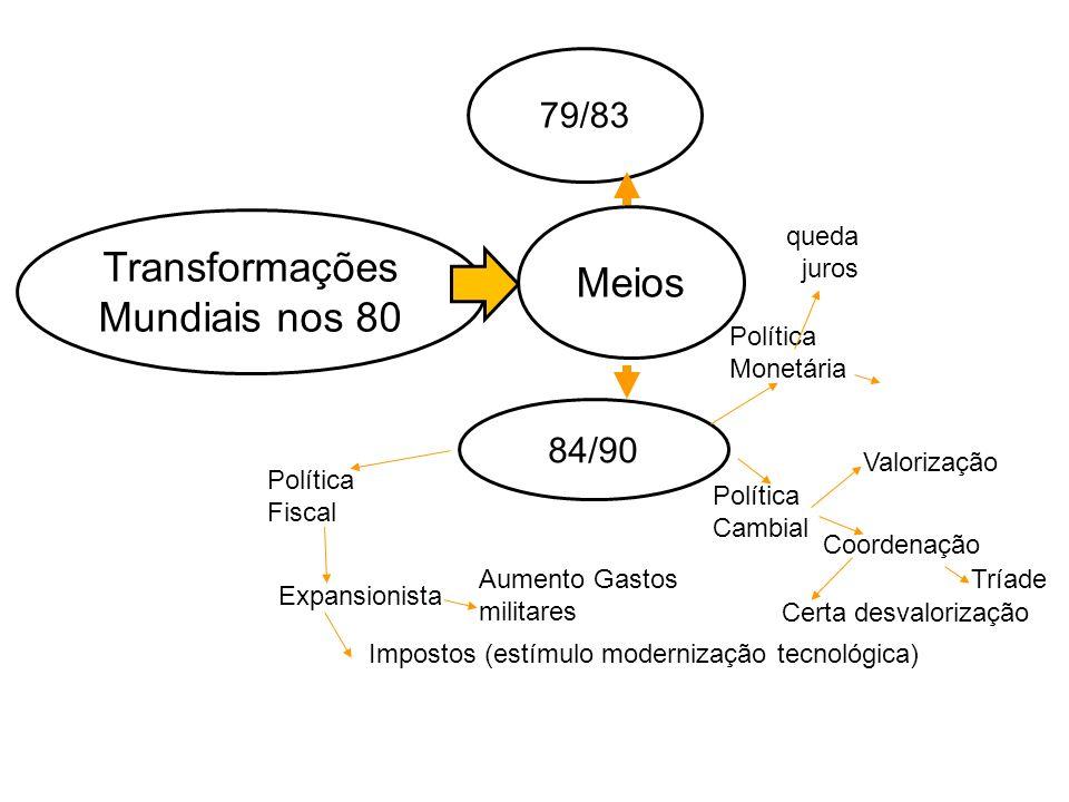 Transformações Mundiais nos 80 Meios 79/83 84/90 Política Monetária Política Cambial Coordenação Certa desvalorização Expansionista Aumento Gastos mil