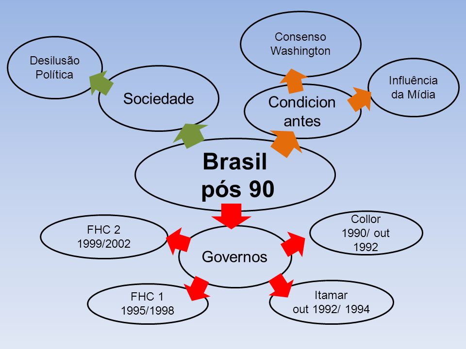 Brasil pós 90 Condicion antes Sociedade Governos Desilusão Política Influência da Mídia Consenso Washington Collor 1990/ out 1992 Itamar out 1992/ 199