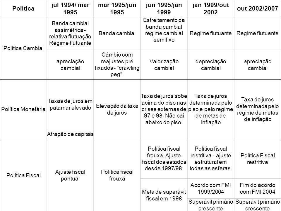Política jul 1994/ mar 1995 mar 1995/jun 1995 jun 1995/jan 1999 jan 1999/out 2002 out 2002/2007 Política Cambial Banda cambial assimétrica - relativa
