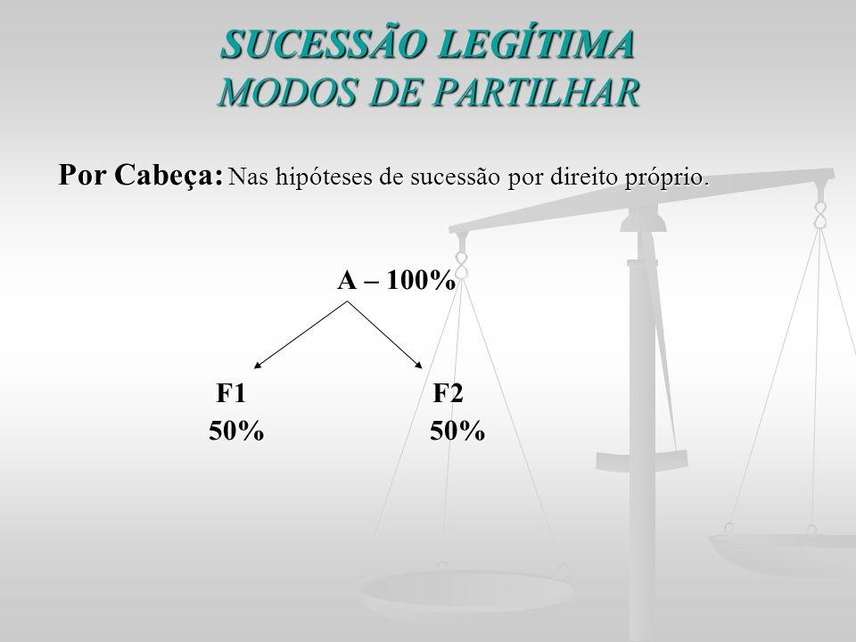 SUCESSÃO LEGÍTIMA MODOS DE PARTILHAR Por Cabeça: Nas hipóteses de sucessão por direito próprio. Por Cabeça: Nas hipóteses de sucessão por direito próp