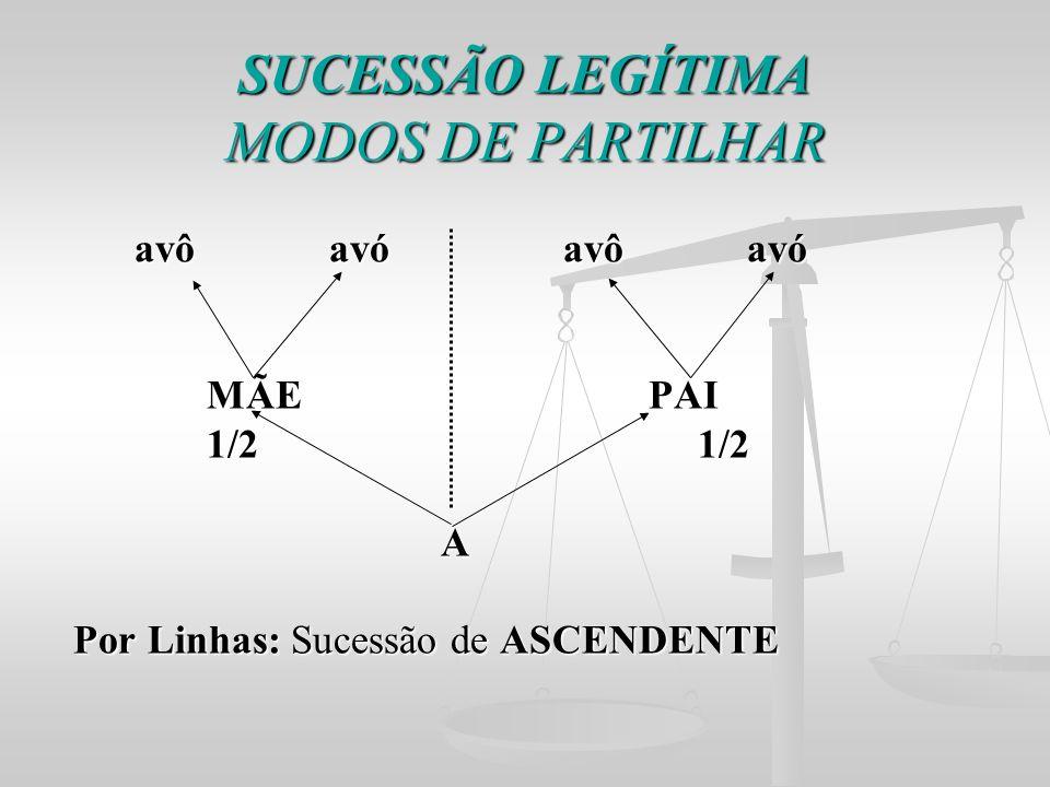 SUCESSÃO LEGÍTIMA MODOS DE PARTILHAR avô avó avô avó avô avó avô avó MÃE PAI MÃE PAI 1/2 1/2 1/2 1/2 A Por Linhas: Sucessão de ASCENDENTE Por Linhas: