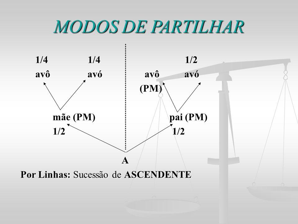 MODOS DE PARTILHAR 1/4 1/4 1/2 1/4 1/4 1/2 avô avó avô avó avô avó avô avó (PM) (PM) mãe (PM) pai (PM) mãe (PM) pai (PM) 1/2 1/2 1/2 1/2 A Por Linhas: