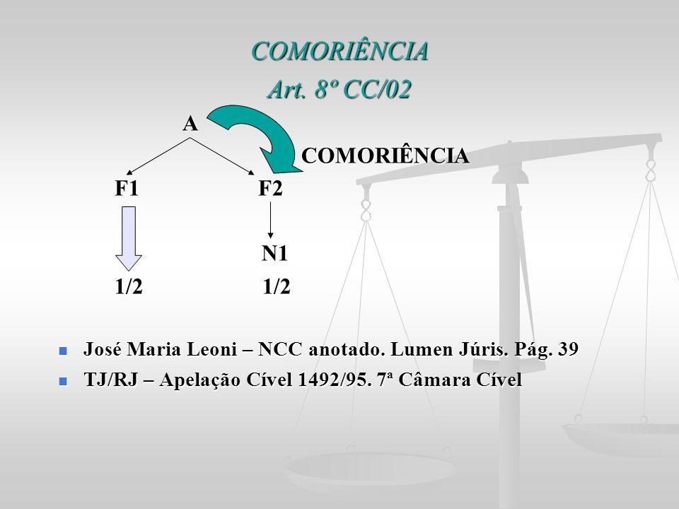 COMORIÊNCIA Art. 8º CC/02 A COMORIÊNCIA COMORIÊNCIA F1 F2 F1 F2 N1 N1 1/2 1/2 1/2 1/2 José Maria Leoni – NCC anotado. Lumen Júris. Pág. 39 José Maria