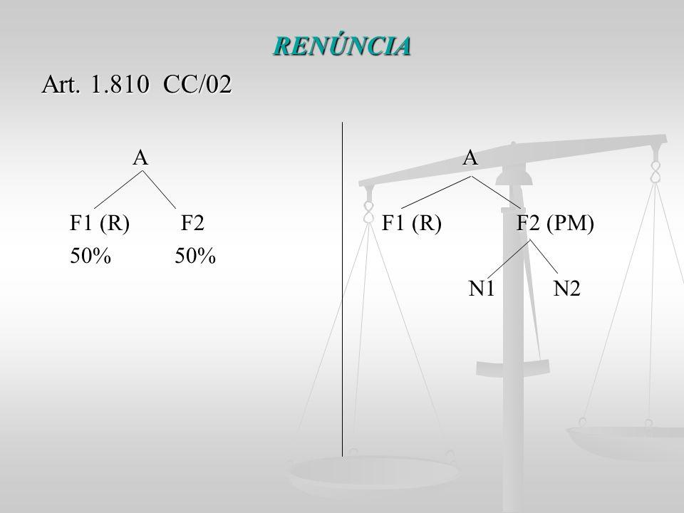 RENÚNCIA Art. 1.810 CC/02 A A A A F1 (R) F2 F1 (R) F2 (PM) F1 (R) F2 F1 (R) F2 (PM) 50% 50% 50% 50% N1 N2 N1 N2