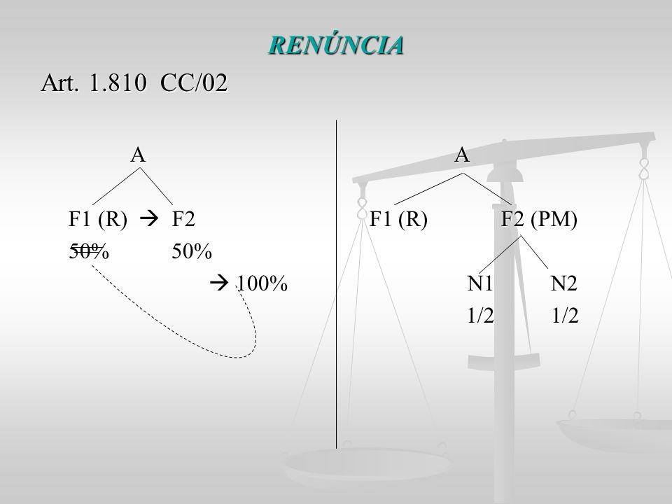 RENÚNCIA Art. 1.810 CC/02 A A A A F1 (R) F2 F1 (R) F2 (PM) F1 (R) F2 F1 (R) F2 (PM) 50% 50% 50% 50% 100% N1 N2 100% N1 N2 1/2 1/2 1/2 1/2