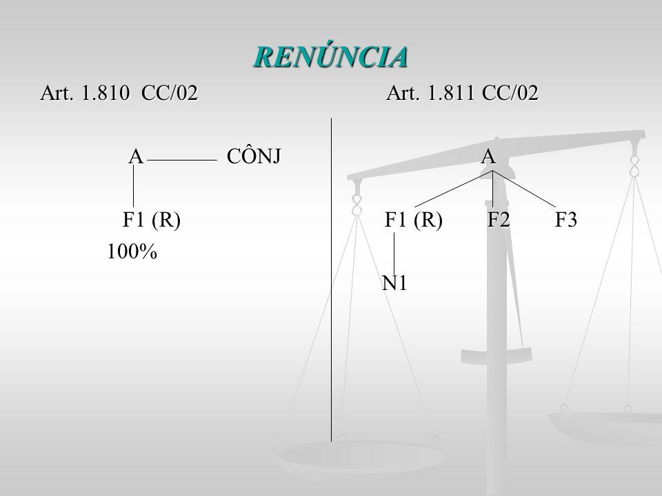 RENÚNCIA Art. 1.810 CC/02 Art. 1.811 CC/02 A CÔNJ A A CÔNJ A F1 (R) F1 (R) F2 F3 F1 (R) F1 (R) F2 F3 100% 100% N1 N1