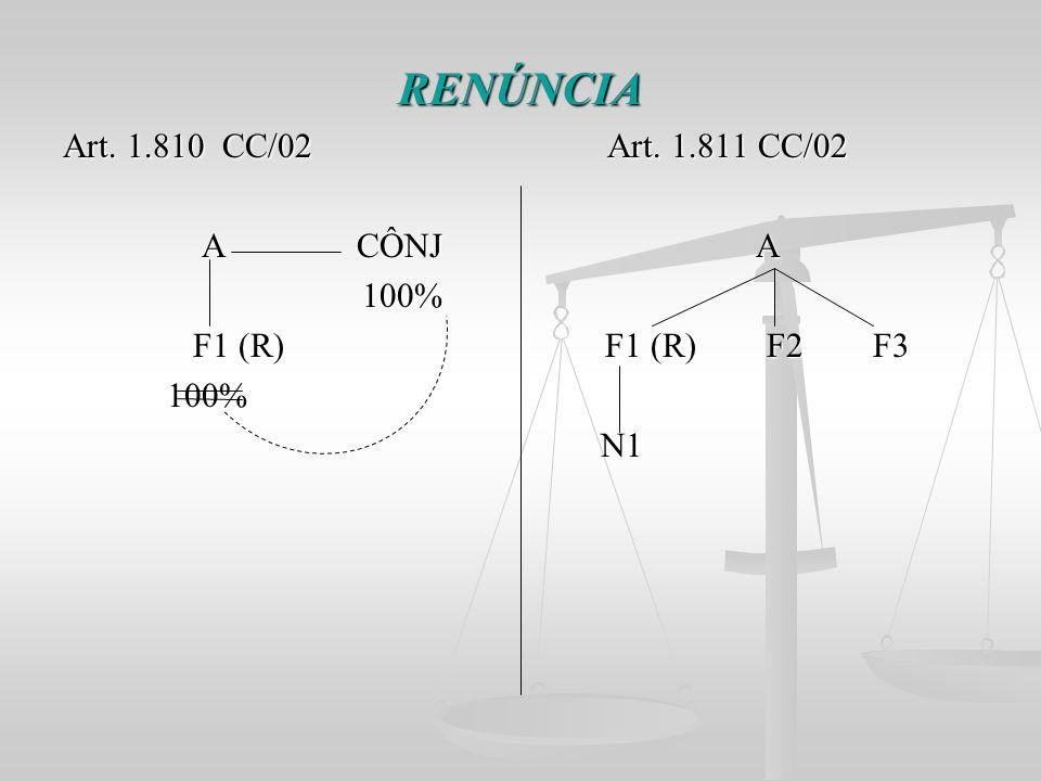 RENÚNCIA Art. 1.810 CC/02 Art. 1.811 CC/02 A CÔNJ A A CÔNJ A 100% 100% F1 (R) F1 (R) F2 F3 F1 (R) F1 (R) F2 F3 100% 100% N1 N1