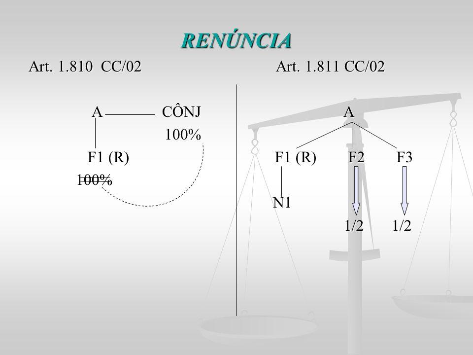 RENÚNCIA Art. 1.810 CC/02 Art. 1.811 CC/02 A CÔNJ A A CÔNJ A 100% 100% F1 (R) F1 (R) F2 F3 F1 (R) F1 (R) F2 F3 100% 100% N1 N1 1/2 1/2 1/2 1/2