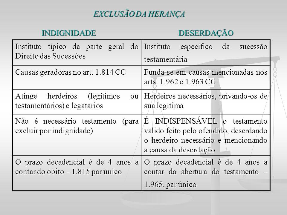 EXCLUSÃO DA HERANÇA INDIGNIDADE DESERDAÇÃO EXCLUSÃO DA HERANÇA INDIGNIDADE DESERDAÇÃO Instituto típico da parte geral do Direito das Sucessões Institu