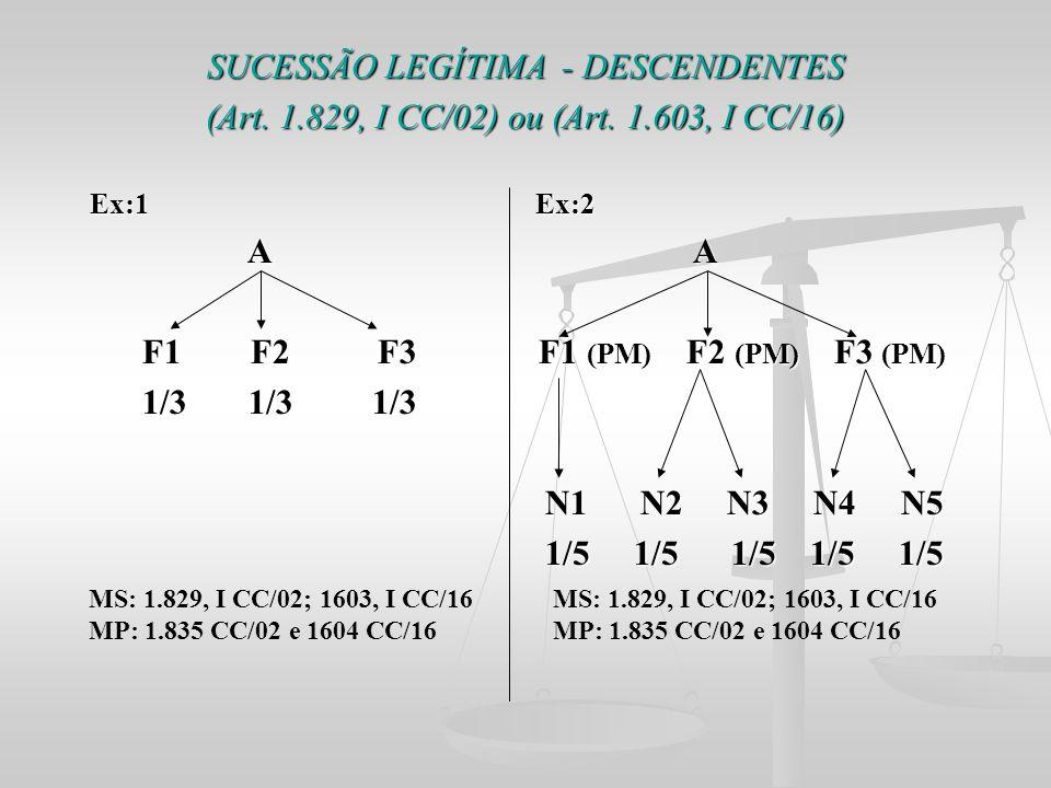 SUCESSÃO LEGÍTIMA - DESCENDENTES (Art. 1.829, I CC/02) ou (Art. 1.603, I CC/16) Ex:1 Ex:2 A A A A F1 F2 F3 F1 (PM) F2 (PM) F3 (PM) F1 F2 F3 F1 (PM) F2