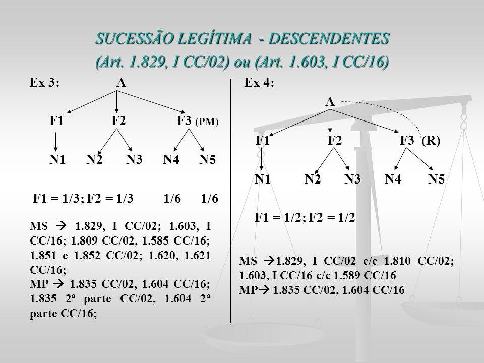 SUCESSÃO LEGÍTIMA - DESCENDENTES (Art. 1.829, I CC/02) ou (Art. 1.603, I CC/16) Ex 3: A Ex 4: A F1 F2 F3 (PM) F1 F2 F3 (PM) F1 F2 F3 (R) F1 F2 F3 (R)