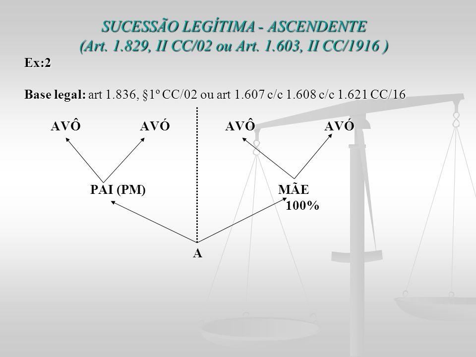 SUCESSÃO LEGÍTIMA - ASCENDENTE (Art. 1.829, II CC/02 ou Art. 1.603, II CC/1916 ) Ex:2 Base legal: art 1.836, §1º CC/02 ou art 1.607 c/c 1.608 c/c 1.62