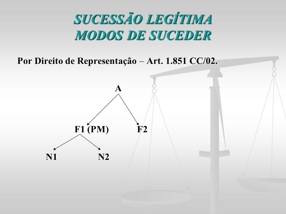 SUCESSÃO LEGÍTIMA MODOS DE SUCEDER Por Direito de Representação – Art. 1.851 CC/02. A F1 (PM) F2 F1 (PM) F2 N1 N2 N1 N2