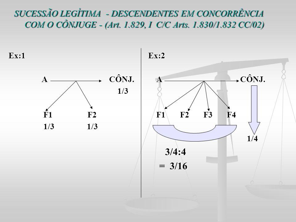 SUCESSÃO LEGÍTIMA - DESCENDENTES EM CONCORRÊNCIA COM O CÔNJUGE - (Art. 1.829, I C/C Arts. 1.830/1.832 CC/02) Ex:1 Ex:2 A CÔNJ. A CÔNJ. A CÔNJ. A CÔNJ.