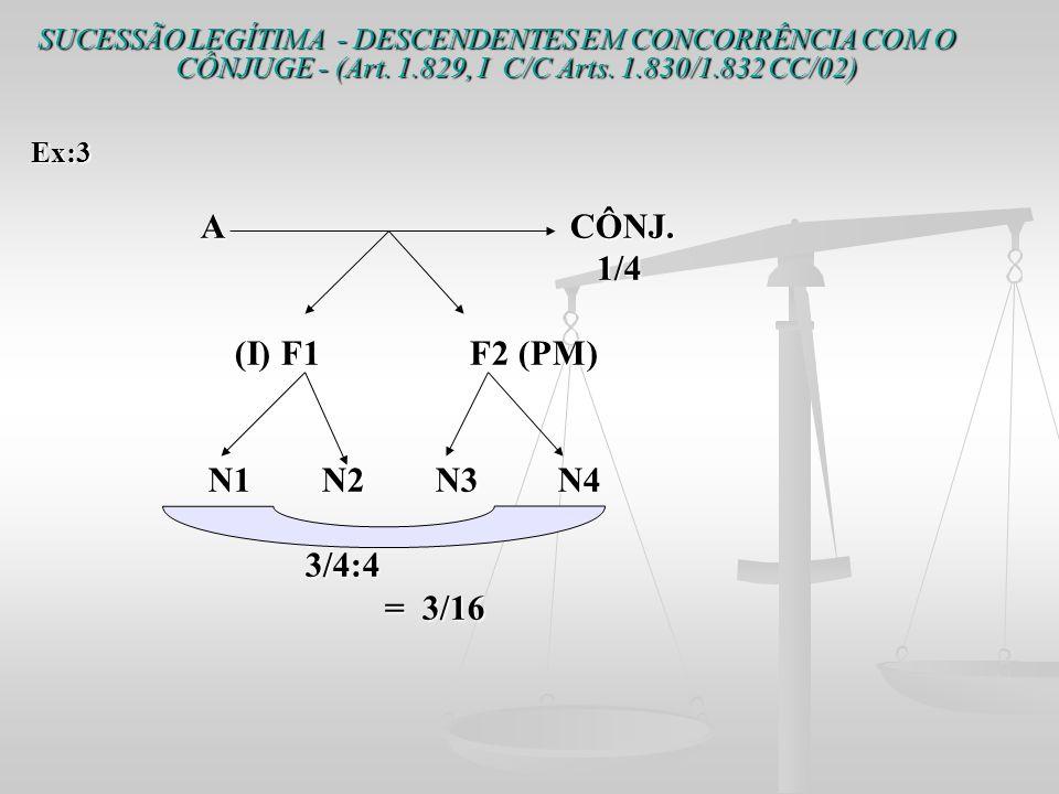 SUCESSÃO LEGÍTIMA - DESCENDENTES EM CONCORRÊNCIA COM O CÔNJUGE - (Art. 1.829, I C/C Arts. 1.830/1.832 CC/02) Ex:3 A CÔNJ. A CÔNJ. 1/4 1/4 (I) F1 F2 (P