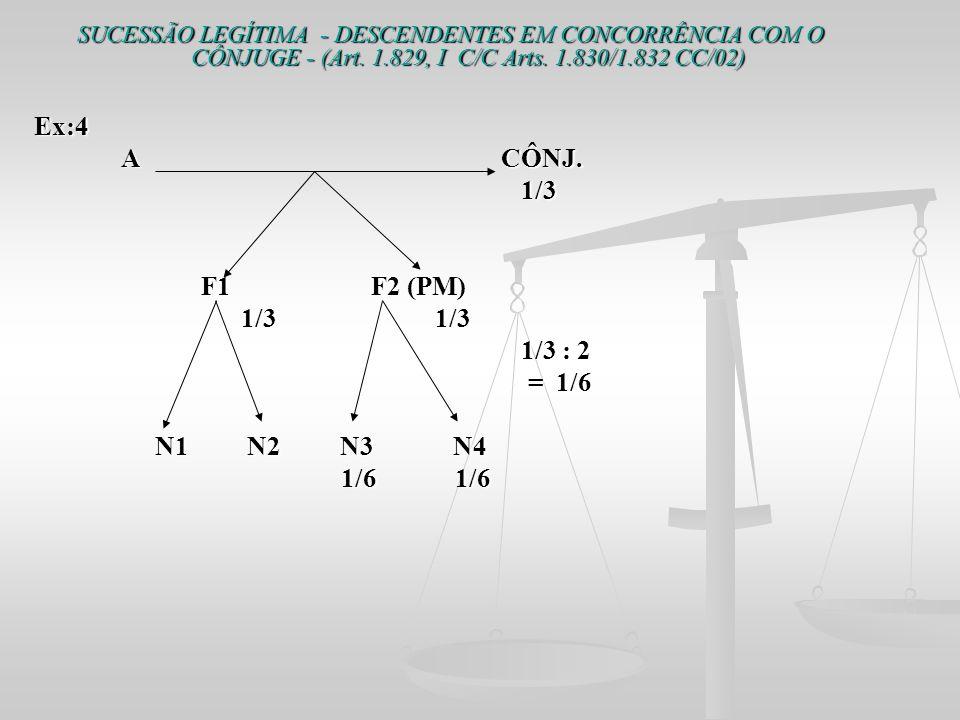 SUCESSÃO LEGÍTIMA - DESCENDENTES EM CONCORRÊNCIA COM O CÔNJUGE - (Art. 1.829, I C/C Arts. 1.830/1.832 CC/02) Ex:4 Ex:4 A CÔNJ. A CÔNJ. 1/3 1/3 F1 F2 (