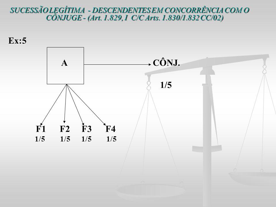 SUCESSÃO LEGÍTIMA - DESCENDENTES EM CONCORRÊNCIA COM O CÔNJUGE - (Art. 1.829, I C/C Arts. 1.830/1.832 CC/02) Ex:5 A CÔNJ. A CÔNJ. 1/5 1/5 F1 F2 F3 F4
