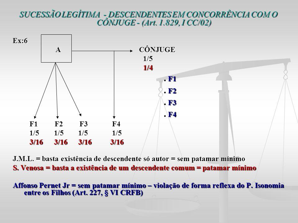 SUCESSÃO LEGÍTIMA - DESCENDENTES EM CONCORRÊNCIA COM O CÔNJUGE - (Art. 1.829, I CC/02) Ex:6 A CÔNJUGE A CÔNJUGE 1/5 1/5 1/4 1/4. F1. F1. F2. F2. F3. F