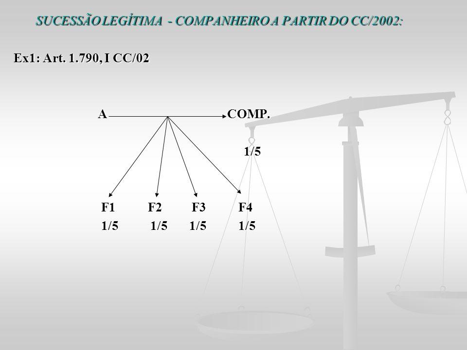 SUCESSÃO LEGÍTIMA - COMPANHEIRO A PARTIR DO CC/2002: Ex1: Art. 1.790, I CC/02 A COMP. A COMP. 1/5 1/5 F1 F2 F3 F4 F1 F2 F3 F4 1/5 1/5 1/5 1/5 1/5 1/5