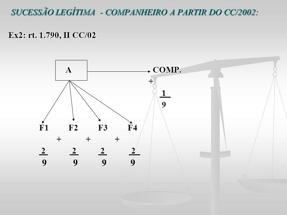 SUCESSÃO LEGÍTIMA - COMPANHEIRO A PARTIR DO CC/2002: Ex2: rt. 1.790, II CC/02 A COMP. A COMP. + 1_ 1_ 9 F1 F2 F3 F4 F1 F2 F3 F4 + + + + + + 2 2 2 2_ 2