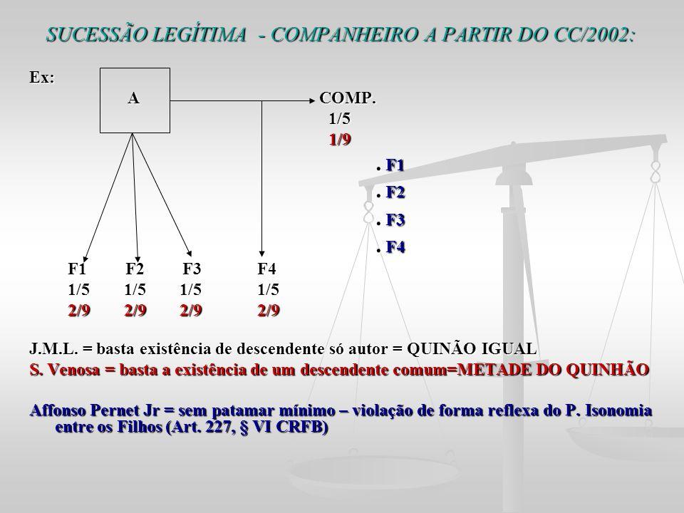SUCESSÃO LEGÍTIMA - COMPANHEIRO A PARTIR DO CC/2002: Ex: A COMP. A COMP. 1/5 1/5 1/9 1/9. F1. F1. F2. F2. F3. F3. F4. F4 F1 F2 F3 F4 F1 F2 F3 F4 1/5 1