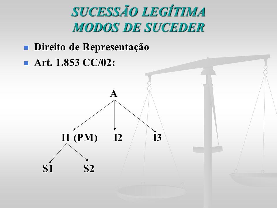 SUCESSÃO LEGÍTIMA MODOS DE SUCEDER Direito de Representação Direito de Representação Art. 1.853 CC/02: Art. 1.853 CC/02: A I1 (PM) I2 I3 I1 (PM) I2 I3