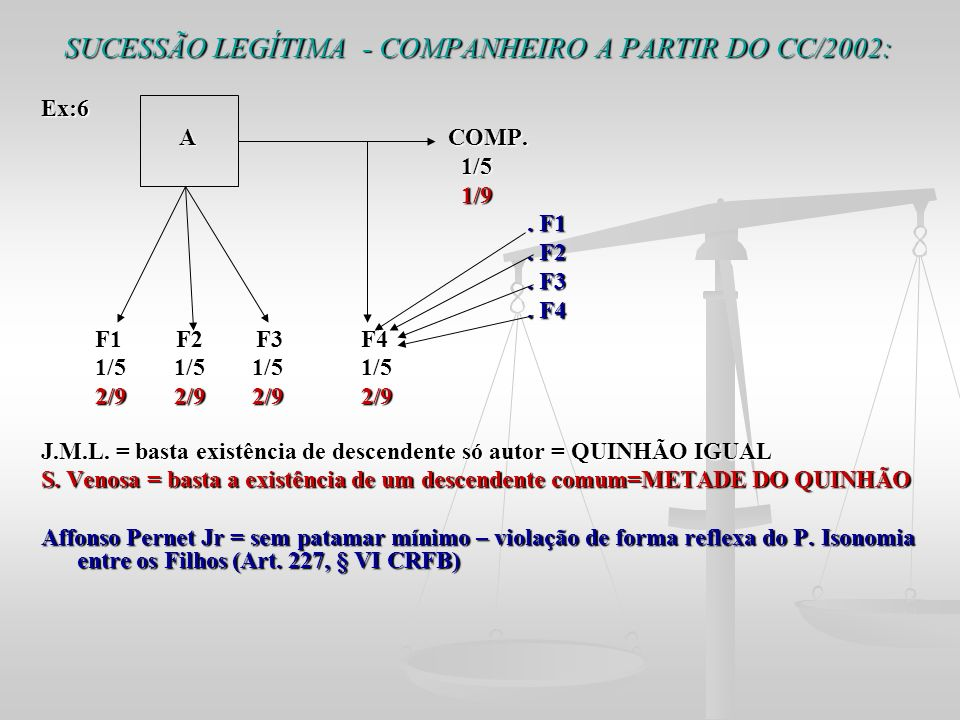 SUCESSÃO LEGÍTIMA - COMPANHEIRO A PARTIR DO CC/2002: Ex:6 A COMP. A COMP. 1/5 1/5 1/9 1/9. F1. F1. F2. F2. F3. F3. F4. F4 F1 F2 F3 F4 F1 F2 F3 F4 1/5