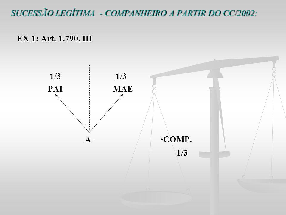 SUCESSÃO LEGÍTIMA - COMPANHEIRO A PARTIR DO CC/2002: EX 1: Art. 1.790, III EX 1: Art. 1.790, III 1/3 1/3 1/3 1/3 PAI MÃE PAI MÃE A COMP. A COMP. 1/3 1
