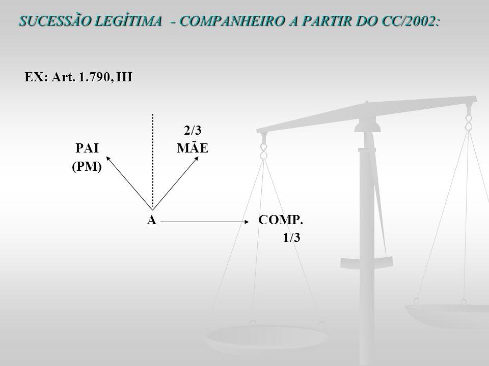 SUCESSÃO LEGÍTIMA - COMPANHEIRO A PARTIR DO CC/2002: EX: Art. 1.790, III EX: Art. 1.790, III 2/3 2/3 PAI MÃE PAI MÃE (PM) (PM) A COMP. A COMP. 1/3 1/3