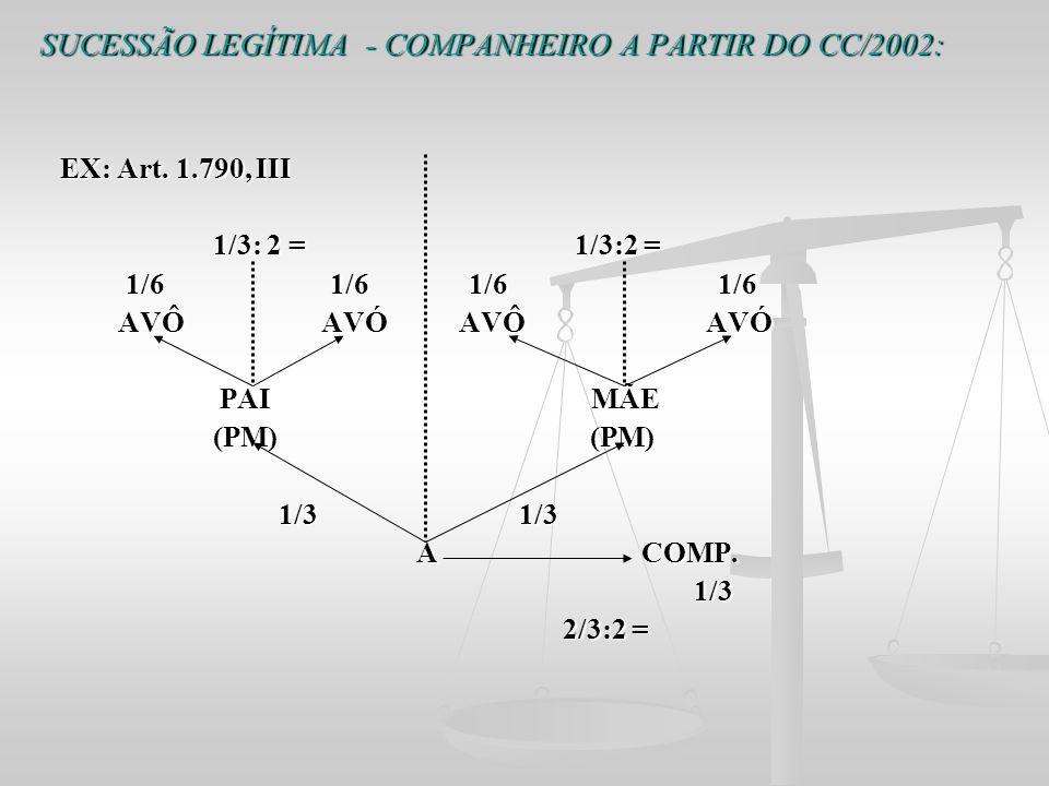 SUCESSÃO LEGÍTIMA - COMPANHEIRO A PARTIR DO CC/2002: EX: Art. 1.790, III EX: Art. 1.790, III 1/3: 2 = 1/3:2 = 1/3: 2 = 1/3:2 = 1/6 1/6 1/6 1/6 1/6 1/6