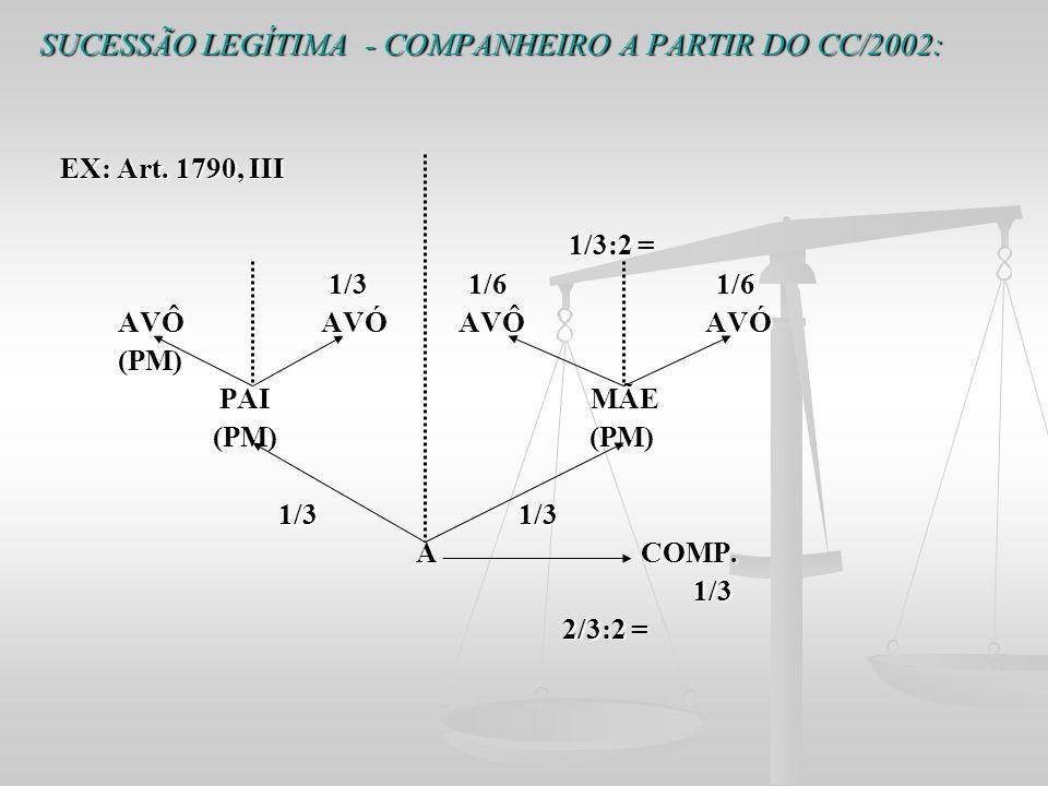 SUCESSÃO LEGÍTIMA - COMPANHEIRO A PARTIR DO CC/2002: EX: Art. 1790, III EX: Art. 1790, III 1/3:2 = 1/3:2 = 1/3 1/6 1/6 1/3 1/6 1/6 AVÔ AVÓ AVÔ AVÓ AVÔ