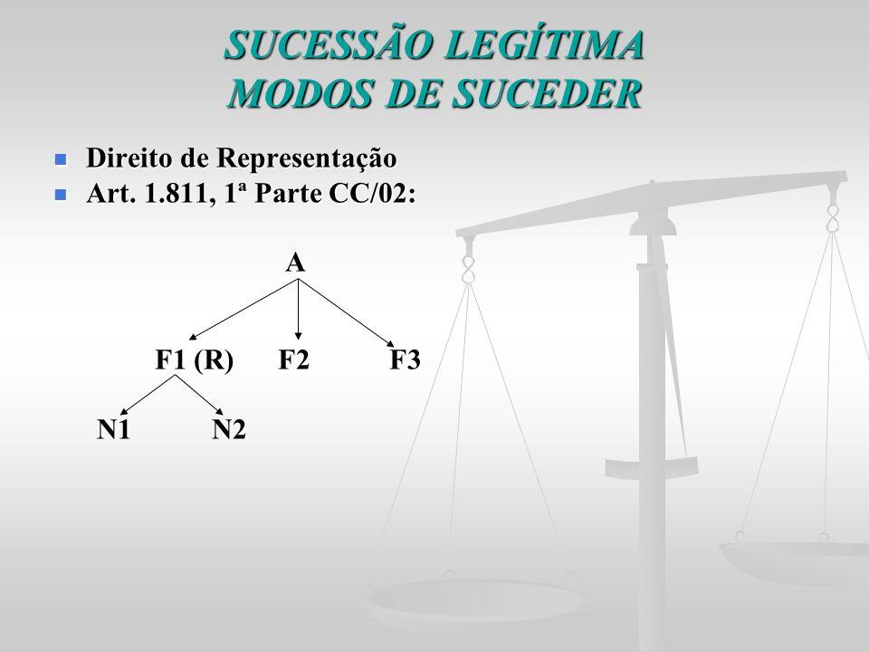 SUCESSÃO LEGÍTIMA MODOS DE SUCEDER Direito de Representação Direito de Representação Art. 1.811, 1ª Parte CC/02: Art. 1.811, 1ª Parte CC/02: A F1 (R)