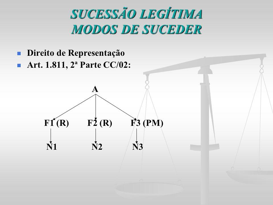 SUCESSÃO LEGÍTIMA MODOS DE SUCEDER Direito de Representação Direito de Representação Art. 1.811, 2ª Parte CC/02: Art. 1.811, 2ª Parte CC/02: A F1 (R)