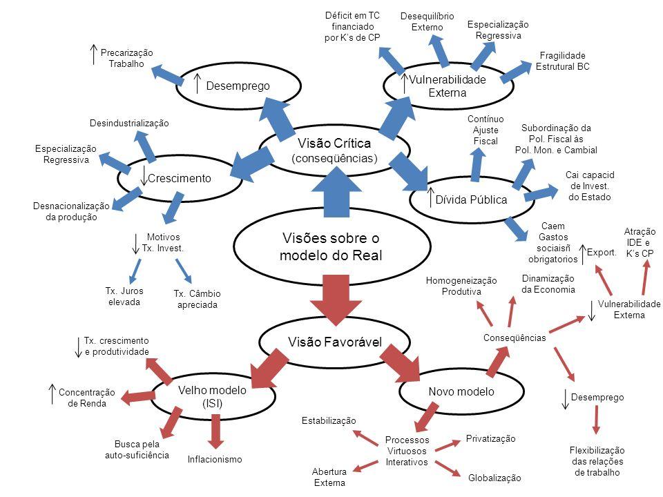 Desemprego Vulnerabilidade Externa Visões sobre o modelo do Real Visão Favorável Visão Crítica (conseqüências) Velho modelo (ISI) Tx. crescimento e pr