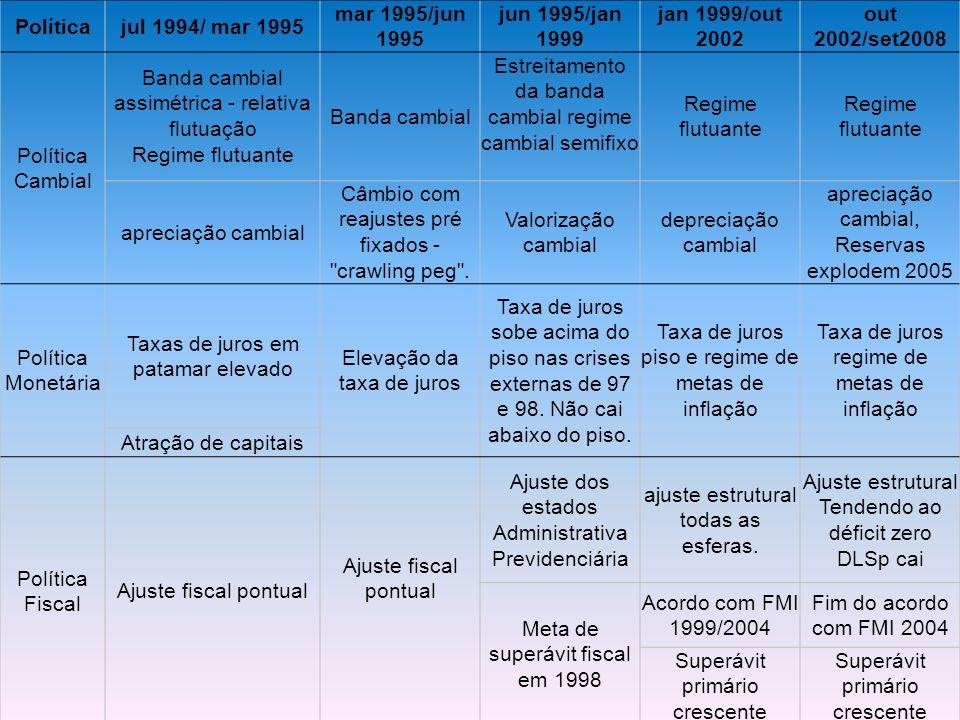 Políticajul 1994/ mar 1995 mar 1995/jun 1995 jun 1995/jan 1999 jan 1999/out 2002 out 2002/set2008 Política Cambial Banda cambial assimétrica - relativ