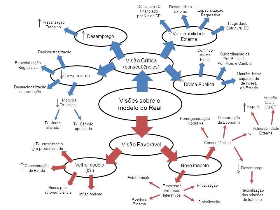 Desemprego Vulnerabilidade Externa Visões sobre o modelo do Real Visão Favorável Visão Crítica (conseqüências) Velho modelo (ISI) Tx.