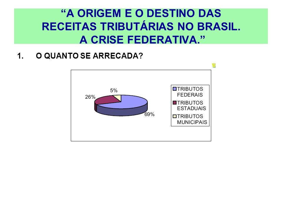 A ORIGEM E O DESTINO DAS RECEITAS TRIBUTÁRIAS NO BRASIL. A CRISE FEDERATIVA. 1.O QUANTO SE ARRECADA?