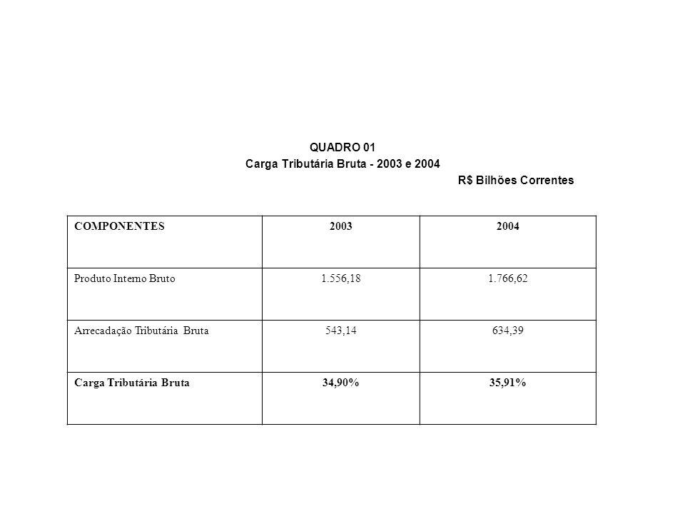 QUADRO 01 Carga Tributária Bruta - 2003 e 2004 R$ Bilhões Correntes COMPONENTES20032004 Produto Interno Bruto1.556,181.766,62 Arrecadação Tributária B