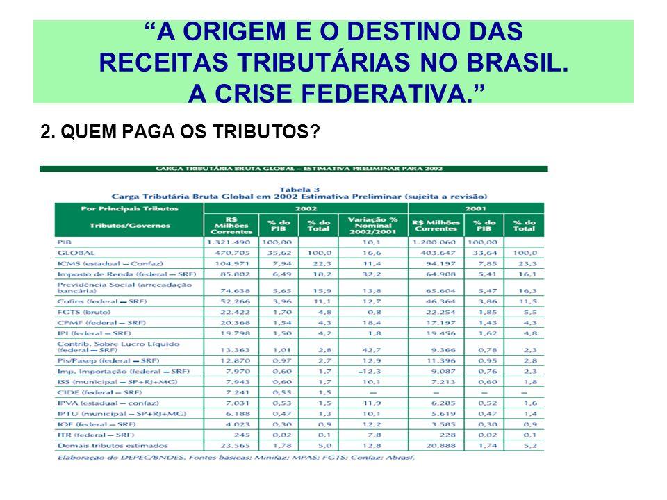 A ORIGEM E O DESTINO DAS RECEITAS TRIBUTÁRIAS NO BRASIL. A CRISE FEDERATIVA. 2. QUEM PAGA OS TRIBUTOS?