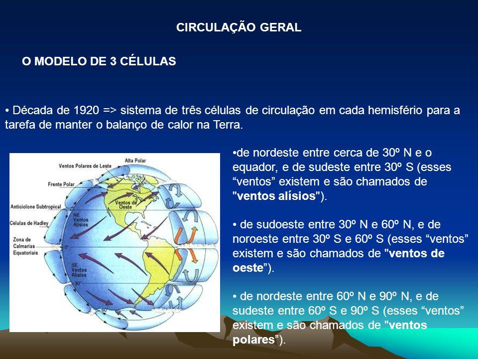 Analisando essa atmosfera numa seção vertical, observamos o estabelecimento de três pares de Células de Circulação, na escala global: Célula de Hadley (entre 0 e 30º); Célula de Ferrel (entre 30º e 60º) e; Célula Polar (entre 60º e 90º); Na zona entre o equador e aproximadamente 30° de latitude a circulação se dirige para o equador na superfície e para os pólos em nível superior, formando a chamada célula de Hadley.