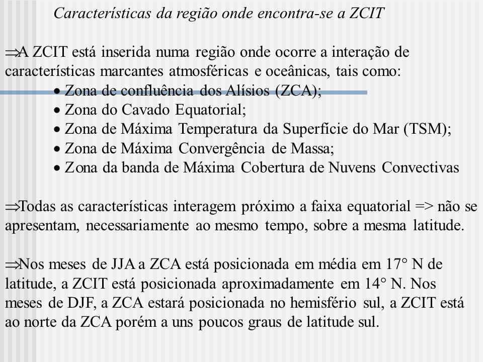 Características da região onde encontra-se a ZCIT A ZCIT está inserida numa região onde ocorre a interação de características marcantes atmosféricas e