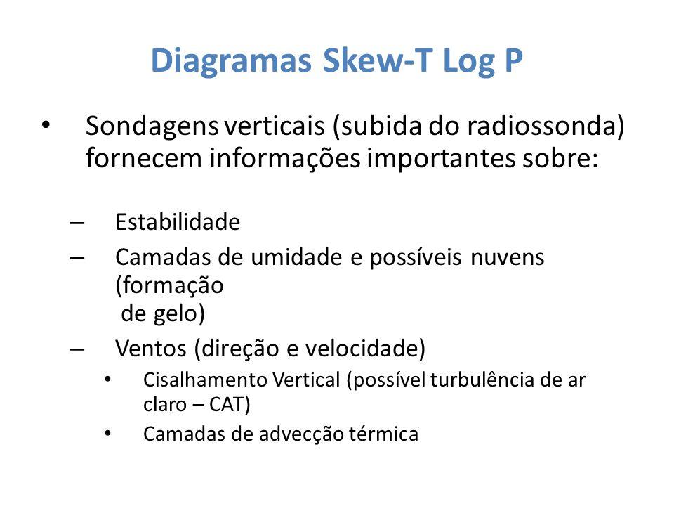 Diagramas Skew-T Log P Sondagens verticais (subida do radiossonda) fornecem informações importantes sobre: – Estabilidade – Camadas de umidade e possí