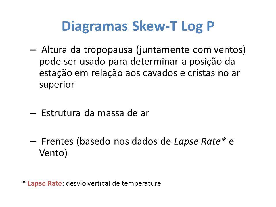 Diagramas Skew-T Log P – Altura da tropopausa (juntamente com ventos) pode ser usado para determinar a posição da estação em relação aos cavados e cri