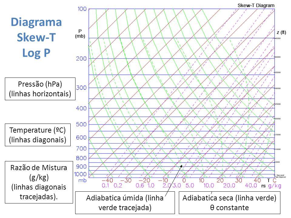 Diagrama Skew-T Log P Adiabatica seca (linha verde) θ constante Pressão (hPa) (linhas horizontais) Temperature (ºC) (linhas diagonais) Razão de Mistur