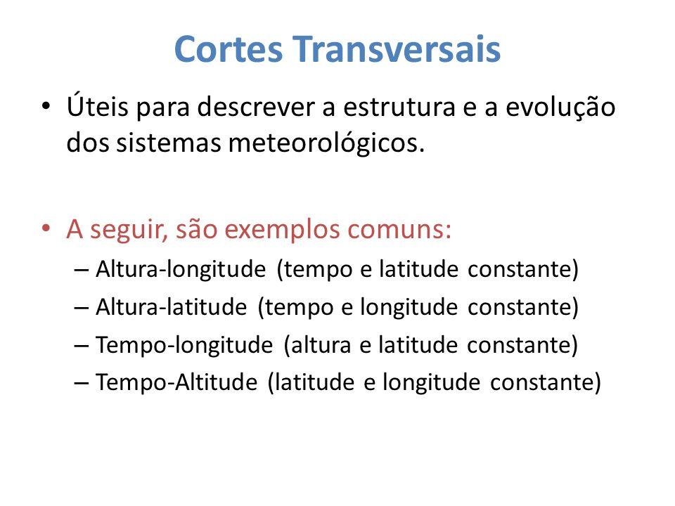 Secções Transversais Verticais: Altura- Longitude A temperatura é indicada pelos contornos (isotermas) e o vento meridional (m/s) é representado pelo sombreamento.