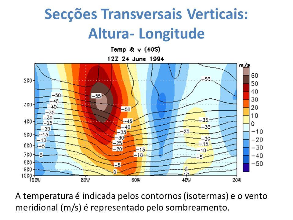 Secções Transversais Verticais: Altura- Longitude A temperatura é indicada pelos contornos (isotermas) e o vento zonal (m/s) é representado pelo sombreamento Forte gradiente meridional de temperatura.