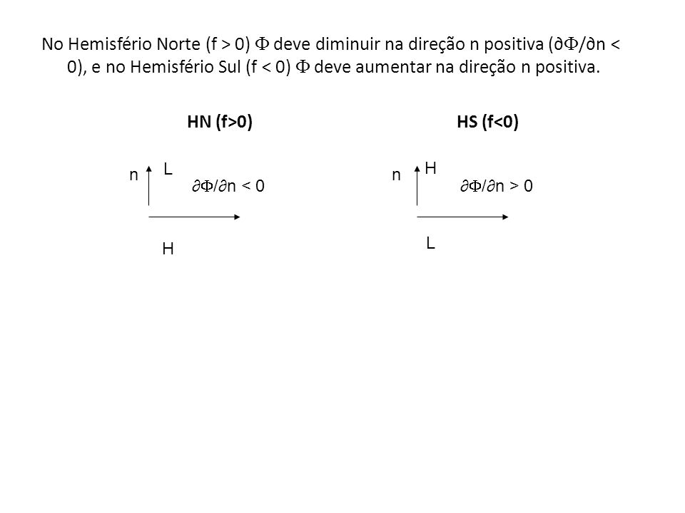 No Hemisfério Norte (f > 0) deve diminuir na direção n positiva ( /n < 0), e no Hemisfério Sul (f < 0) deve aumentar na direção n positiva. HN (f>0) H