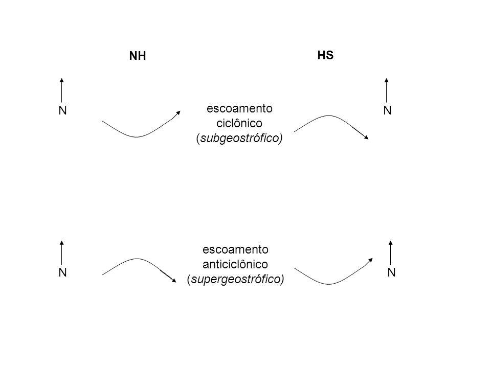 escoamento ciclônico (subgeostrófico) escoamento anticiclônico (supergeostrófico) N N N N NH HS