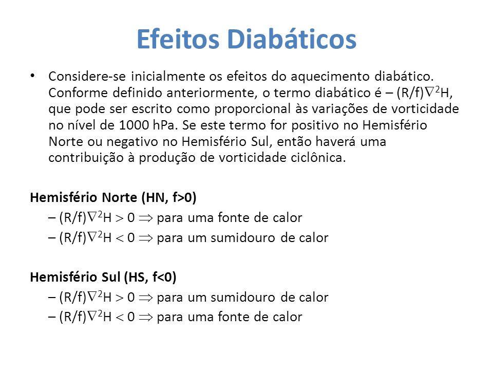 Efeitos Diabáticos Considere-se inicialmente os efeitos do aquecimento diabático. Conforme definido anteriormente, o termo diabático é – (R/f) 2 H, qu